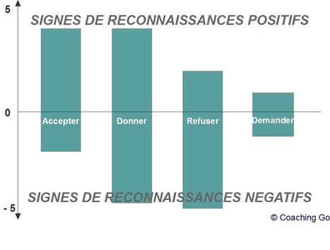 Le pouvoir des signes de reconnaissance | Ce que la psychologie peut nous apprendre... | Scoop.it