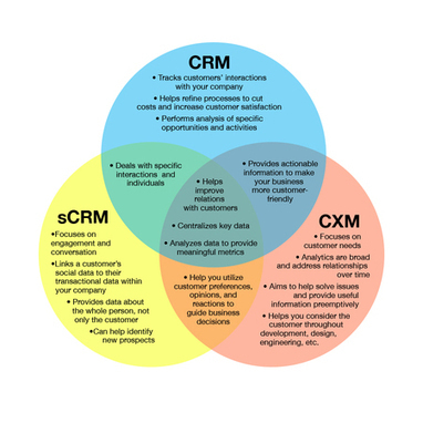 C-What?? Untangling CRM, sCRM, and CXM - Capterra Blog | Customer Experience Management (CXM) | Scoop.it