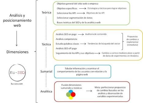 Metodología, análisis y SEO. Una propuesta metodológica   Metodologia de la Ciencia y la Investigación Educativa   Scoop.it