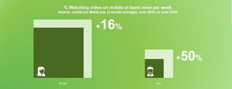 Spanish over 45s lead the way on mobile video | Periodismo Global | Scoop.it