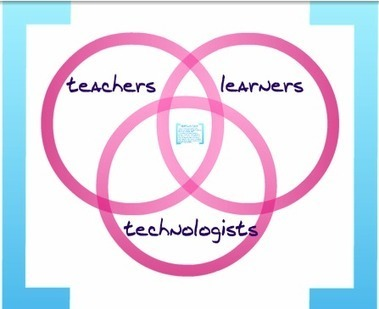 Closing the Loop Between Students, Teachers, and Technologists   Tech Integration in the Classroom   Scoop.it