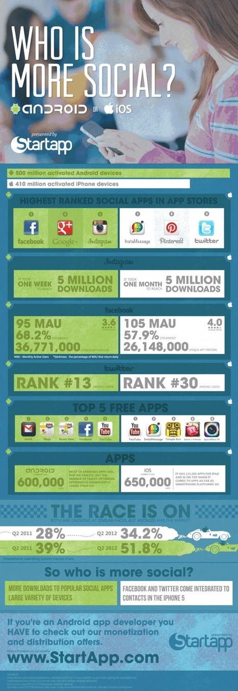 Who's More Social: Android or iOS? [Infographic] | Anything Mobile | Scoop.it
