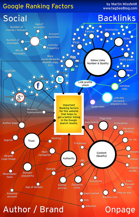 Google Ranking Factors Visualized [Infographic] | Social Mind | Scoop.it