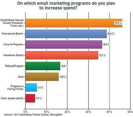 Email, Social, and Mobile Are Marketers' 2013 Budget Priorities | Social Media Curator | Scoop.it