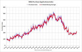 MBA: Purchase Mortgage Applications Increase, Highest Since May 2010 | finance 1 | Scoop.it