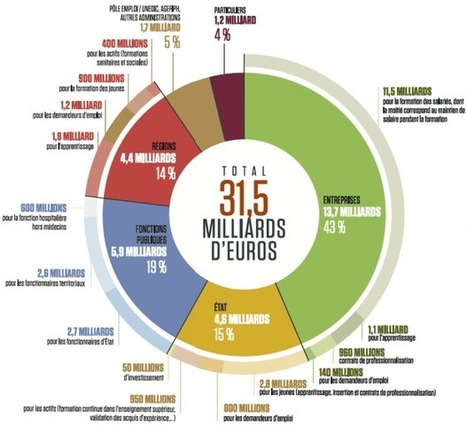 Que finance le budget de la formation professionnelle ? | Droit et financement de la formation | Scoop.it