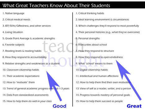 What Great Teachers Know About Their Students | INTRODUCTION TO THE SOCIAL SCIENCES DIGITAL TEXTBOOK(PSYCHOLOGY-ECONOMICS-SOCIOLOGY):MIKE BUSARELLO | Scoop.it