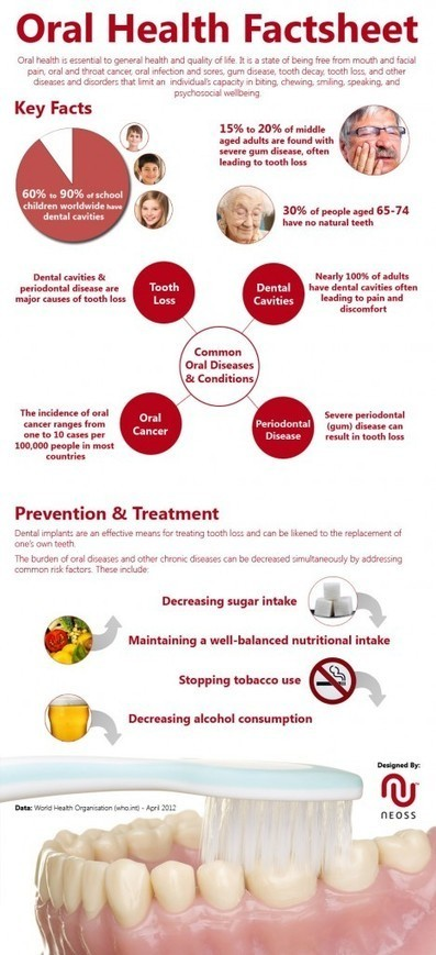 Infographic: W.H.O. Oral Health Factsheet by Neoss   Coffee Can Help Keep Your Teeth Healthy   Scoop.it