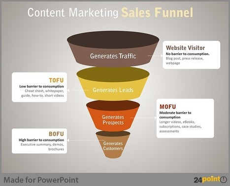 Easy Tips to Use Sales Funnel in PowerPoint Presentations | PowerPoint Presentation Tools and Resources | Scoop.it