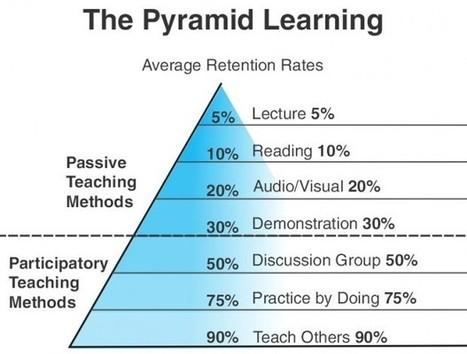 La pirámide de aprendizaje | Noticias elearning | Scoop.it