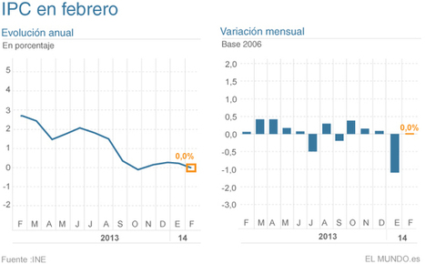 La inflación cae al 0%   Legendo   Scoop.it