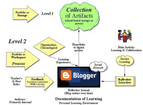 ePortfolio Levels (K-12 Schools) - ePortfolios with GoogleApps | about ePortfolios | Scoop.it
