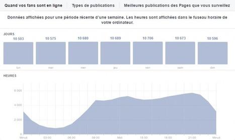 7 statistiques Facebook vraiment utiles pour le Community Manager | Outils numériques | Scoop.it