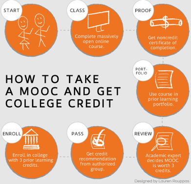 Earning college credit for MOOCs through prior learning assessment | Inside Higher Ed | :: The 4th Era :: | Scoop.it