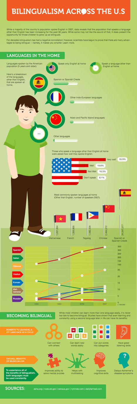 The Quick Guide To Learning A Second Language -Infographic | learning a new language | Scoop.it