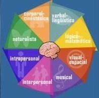 Los 8 tipos de Inteligencia según Howard Gardner: la teoría de las inteligenciasmúltiples | Recull diari | Scoop.it