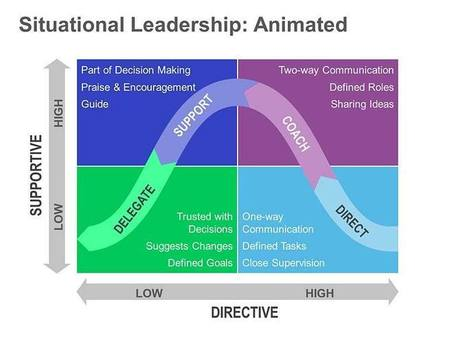 Situational Leadership - The Pros and Cons   Corporate University   Scoop.it