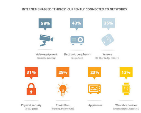 Businesses are Unprepared for the Internet of Things | MarketingHits | Scoop.it