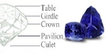Difference Between calibrated tanzanite stone and single stone   Tanzanite Ring   Tanzanite Pendants   Scoop.it