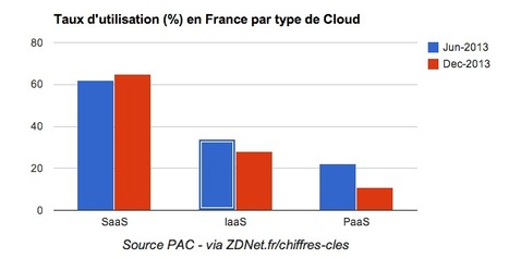 Chiffres clés : le marché du Cloud Computing | Cloudwatt | Scoop.it