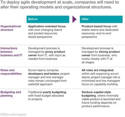 An operating model for company-wide agile development | McKinsey & Company | Agilité tout terrain | Scoop.it