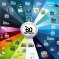 60seconds | Infographics For Edu | Scoop.it