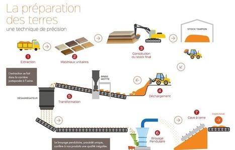 Visite de l'usine Terreal à Chagny - FD Constructions | Terre cuite France | Scoop.it