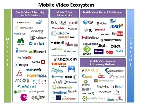 Booming Mobile Video Ecosystem - Business Insider | Projet Awary | Scoop.it