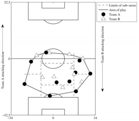Science of Winning Soccer: Emergent pattern-forming dynamics in association football | Social Network Analysis | Scoop.it