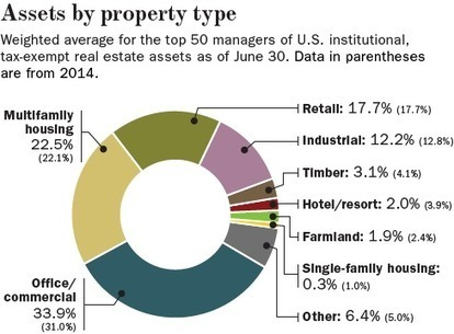 Worldwide real estate asset growth spectacular again | Timberland Investment | Scoop.it