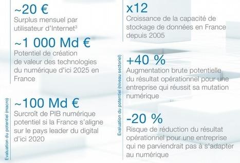 Impact de la transformation numérique sur les entreprises (étude McKinsey) | Digital marketing in physical world | Scoop.it