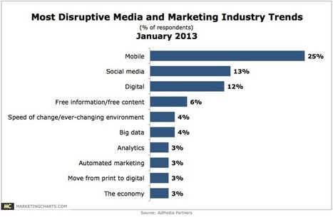 Most Disruptive Media & Marketing Trends [CHART] | Automotive Mobile Marketing Weekly Digest | Scoop.it