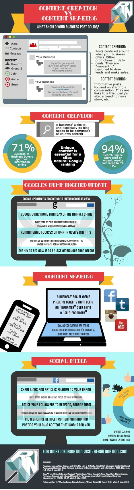 Should you Use Content Creation or Content Sharing? [Infographic] | digital marketing strategy | Scoop.it