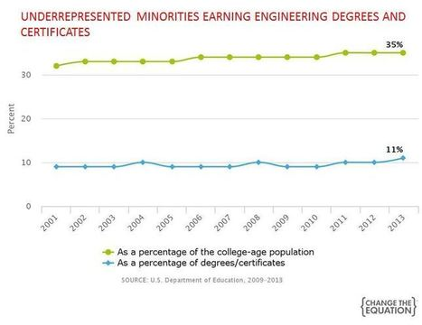 Engineering Talent Hidden in Plain Sight | Change the Equation | STEM | Scoop.it