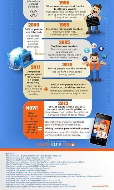 C'était comment la recherche d'emploi sans internet ? | Outils et ressources pour optimiser sa recherche d'emploi | Scoop.it