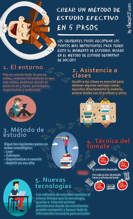 5 PASOS PARA CREAR UN MÉTODO DE ESTUDIO EFECTIVO - INED21 | Banco de Aulas | Scoop.it