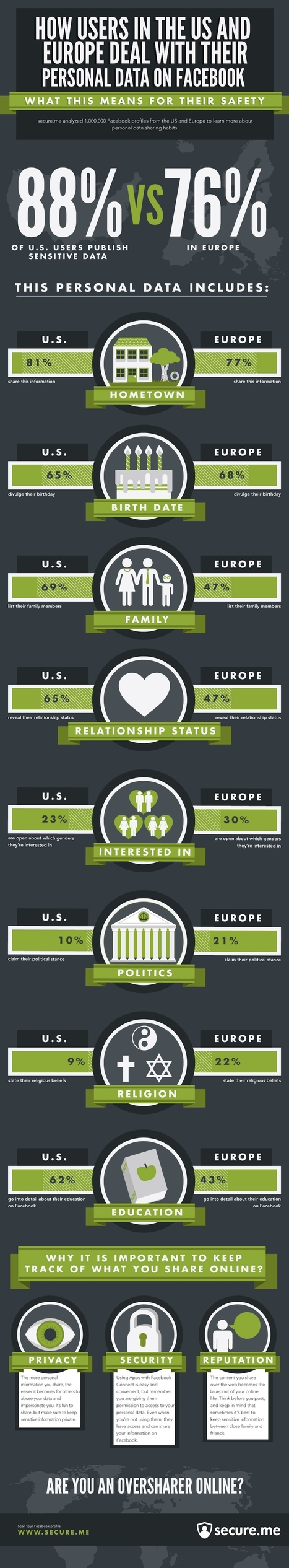 INFOGRAPHIC: Facebook Sharing Habits, U.S. Vs. Europe - AllFacebook | Social Media (network, technology, blog, community, virtual reality, etc...) | Scoop.it