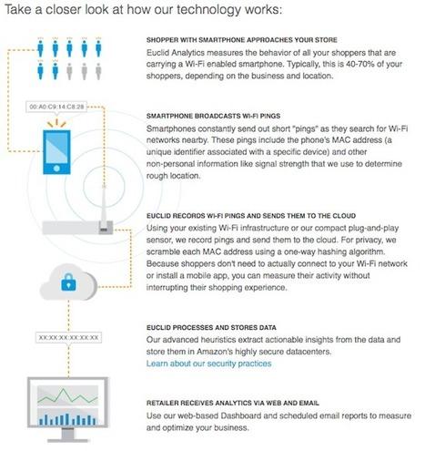 Bientôt nous serons pistés dans les grandes surfaces grâce à notre téléphone | Korben | Technologie ,Referencement et Seo | Scoop.it