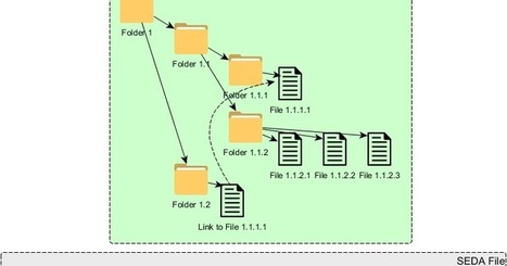 L'archivage ou la fin de l'éternité: Paquets d'archives (AIP) et les technologies Cloud | Gestion intégrée des documents d'activité | Scoop.it