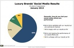"""Most Luxury Brands """"Fairly Satisfied"""" With Social Media Results 