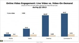 Live Streaming Video Captivates PC, Connected TV Audience | The Changing Television Experience | Scoop.it