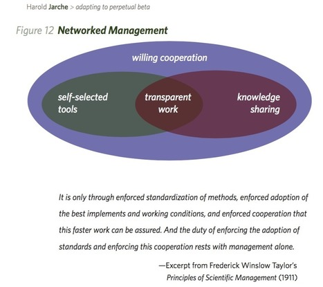principles of networked management | Network Leadership | Scoop.it