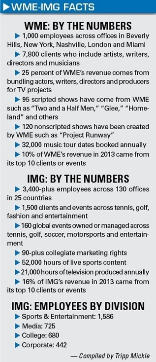 WME outlines plan for IMG - SportsBusiness Daily | SportsBusiness Journal | SportsBusiness Daily Global | WME merge's with IMG | Scoop.it