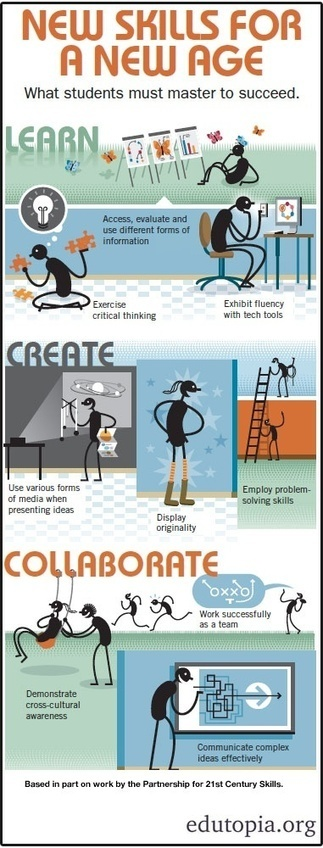 NEW Skills For A New Age [Infographic] | Educational Leadership and Technology | Scoop.it