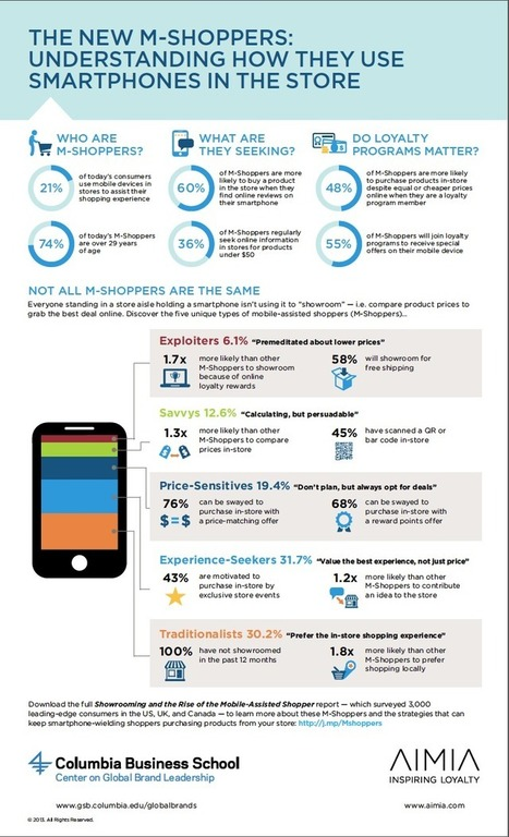 Five mobile shoppers to watch | Cemi | Scoop.it