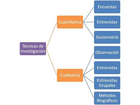 Manual del Investigador: Técnicas de Investigación: Procedimientos del Trabajo | Formación Digital | Scoop.it