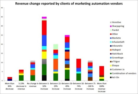 25% of companies adopting marketing automation boost revenue 30-50% (study) - VentureBeat | Marketing Strategy | Scoop.it