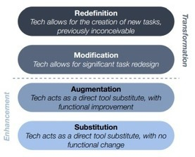 10 ways to reach #SAMR 's #Redefinition level - DitchThatTextbook | EdTech Footenotes | Scoop.it