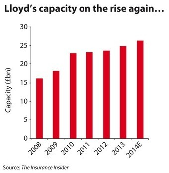 Lloyd's 2014 capacity up 6% despite softening market | The Insurance Insider | Richardson's P&C Insurance Industry Review | Scoop.it