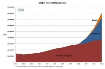 Tablet Sales Will Blow Past PC Sales To Nearly 500 Million Units A Year By 2015 | cross pond high tech | Scoop.it